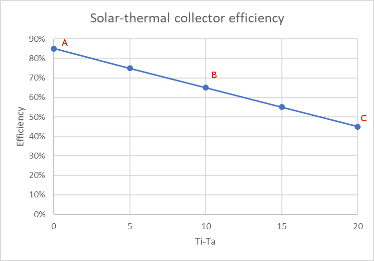 solar-thermal-efficiency