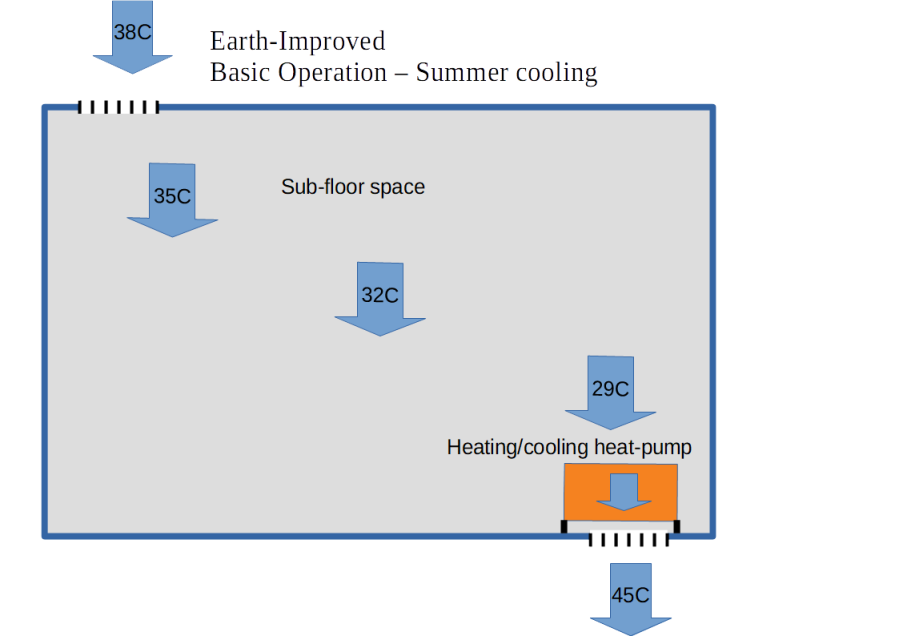 Earth-improved heat-pump operation 2