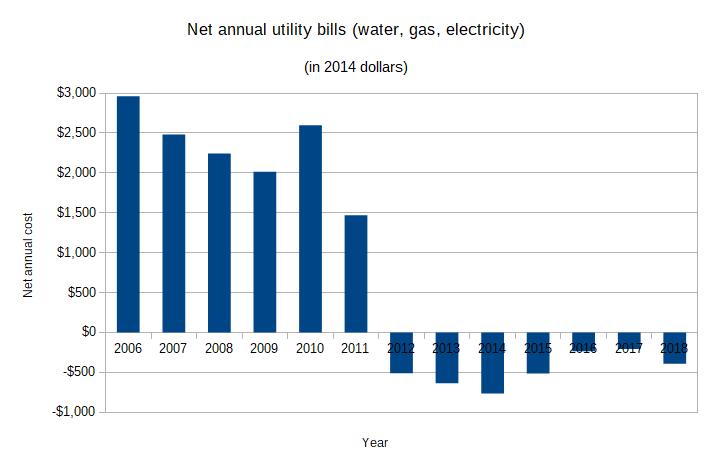 net energy cost